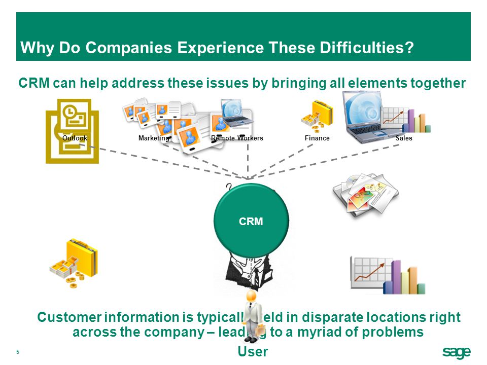 6 Extended enterprise collaboration CRM Rolodex Evolution of CRM Outlook Sales force automation