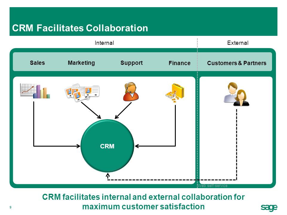 60 Sage CRM is a critical part of our company.