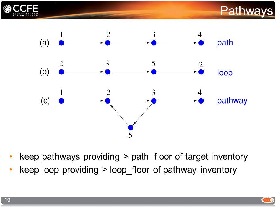 Pathways keep pathways providing > path_floor of target inventory keep loop providing > loop_floor of pathway inventory 19
