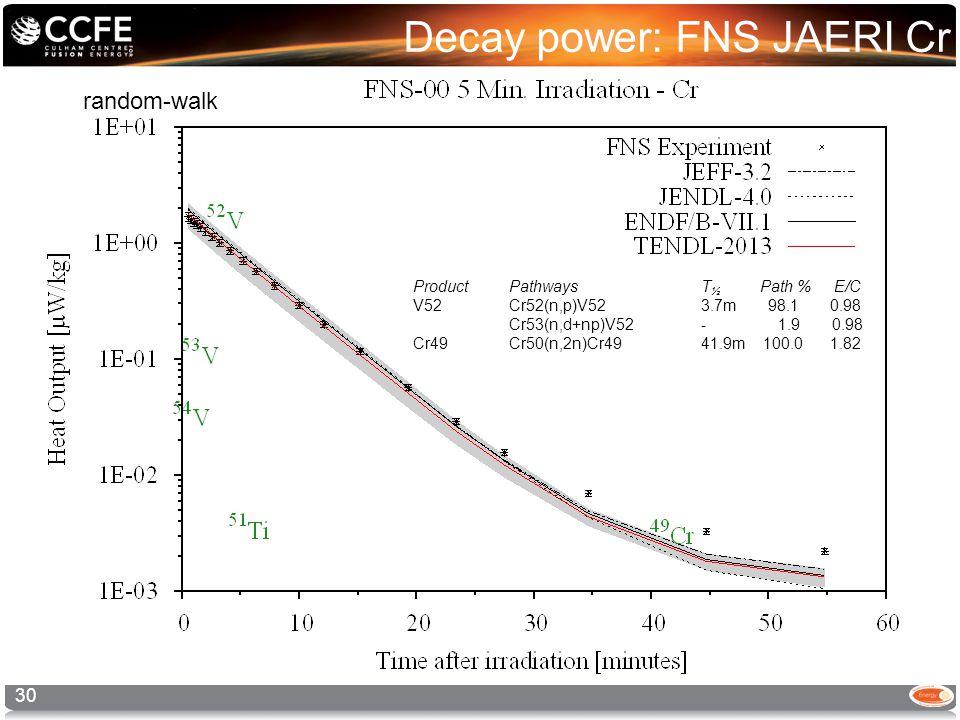 Decay power: FNS JAERI Cr 30 random-walk ProductPathways T ½ Path % E/C V52 Cr52(n,p)V52 3.7m 98.1 0.98 Cr53(n,d+np)V52 - 1.9 0.98 Cr49 Cr50(n,2n)Cr49 41.9m 100.0 1.82