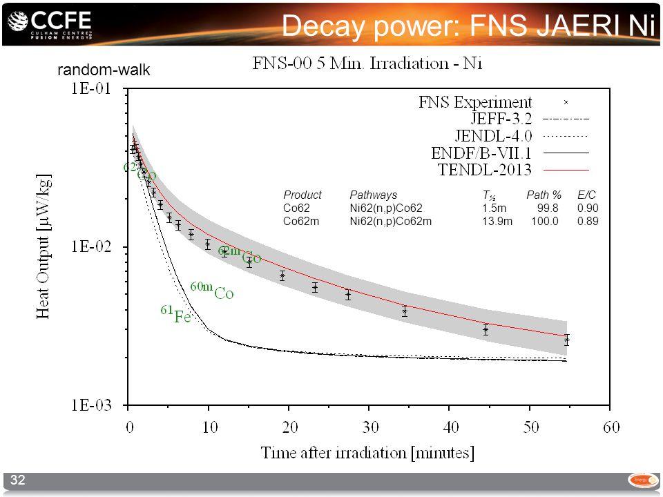Decay power: FNS JAERI Ni 32 random-walk ProductPathways T ½ Path % E/C Co62 Ni62(n,p)Co62 1.5m 99.8 0.90 Co62mNi62(n,p)Co62m 13.9m 100.0 0.89