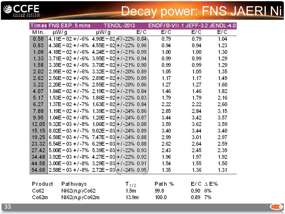 Decay power: FNS JAERI Ni 33