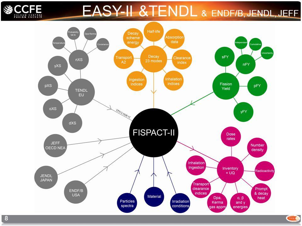 EASY-II &TENDL & ENDF/B, JENDL, JEFF 8