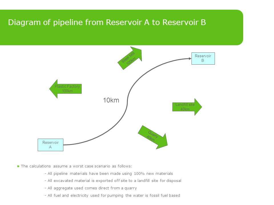 Diagram of pipeline from Reservoir A to Reservoir B Quarry 40km Steel Mill 100km Reservoir A Reservoir B Landfill site 40km Plastic Factory 100km 10km The calculations assume a worst case scenario as follows: ­ All pipeline materials have been made using 100% new materials ­ All excavated material is exported off site to a landfill site for disposal ­ All aggregate used comes direct from a quarry ­ All fuel and electricity used for pumping the water is fossil fuel based