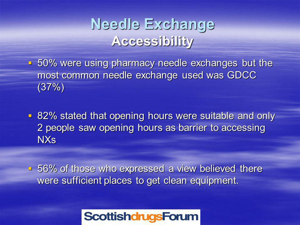 Needle Exchange Accessibility  50% were using pharmacy needle exchanges but the most common needle exchange used was GDCC (37%)  82% stated that opening hours were suitable and only 2 people saw opening hours as barrier to accessing NXs  56% of those who expressed a view believed there were sufficient places to get clean equipment.