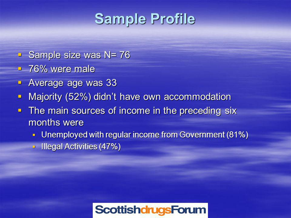 Sample Profile  Sample size was N= 76  76% were male  Average age was 33  Majority (52%) didn't have own accommodation  The main sources of income in the preceding six months were  Unemployed with regular income from Government (81%)  Illegal Activities (47%)