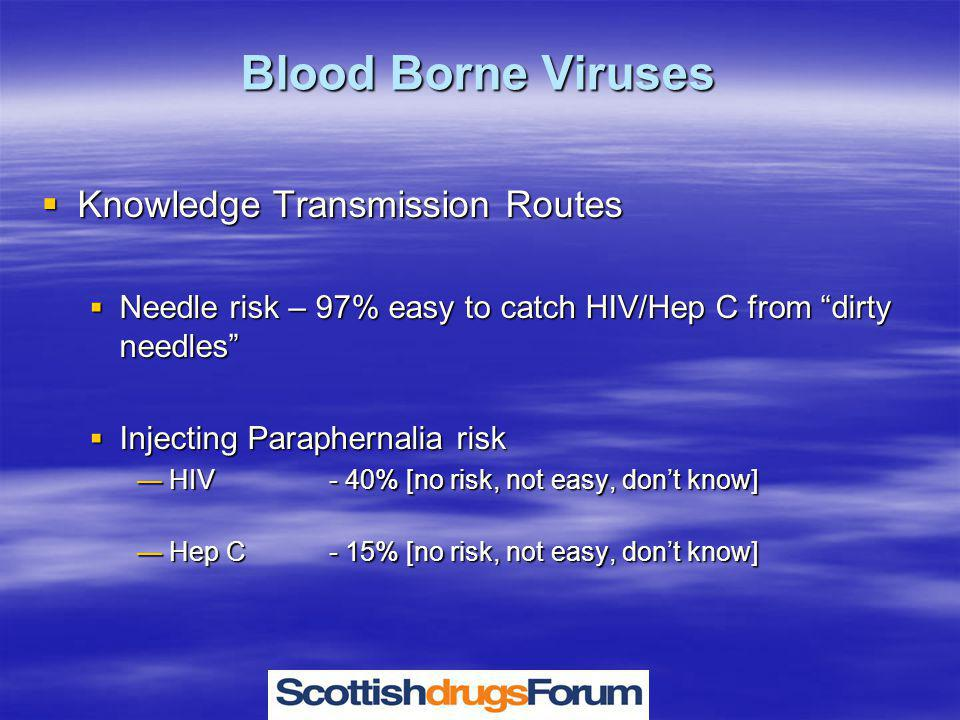 Blood Borne Viruses  Knowledge Transmission Routes  Needle risk – 97% easy to catch HIV/Hep C from dirty needles  Injecting Paraphernalia risk — HIV - 40% [no risk, not easy, don't know] — Hep C - 15% [no risk, not easy, don't know]