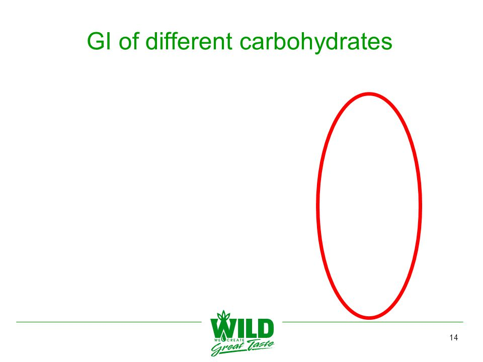 14 GI of different carbohydrates