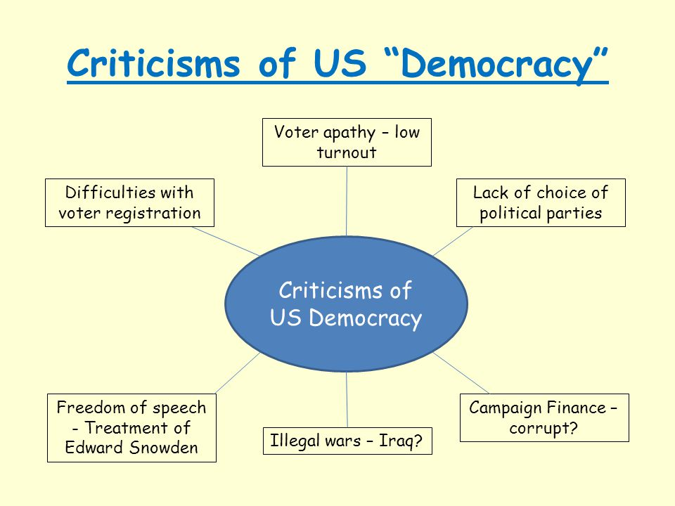 "Criticisms of US ""Democracy"" Criticisms of US Democracy Difficulties with voter registration Lack of choice of political parties Freedom of speech - T"