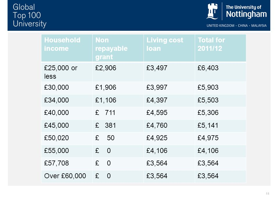 11 Package of financial support for 2012/13 Household income Non repayable grant Living cost loan Total for 2011/12 £25,000 or less £2,906£3,497£6,403