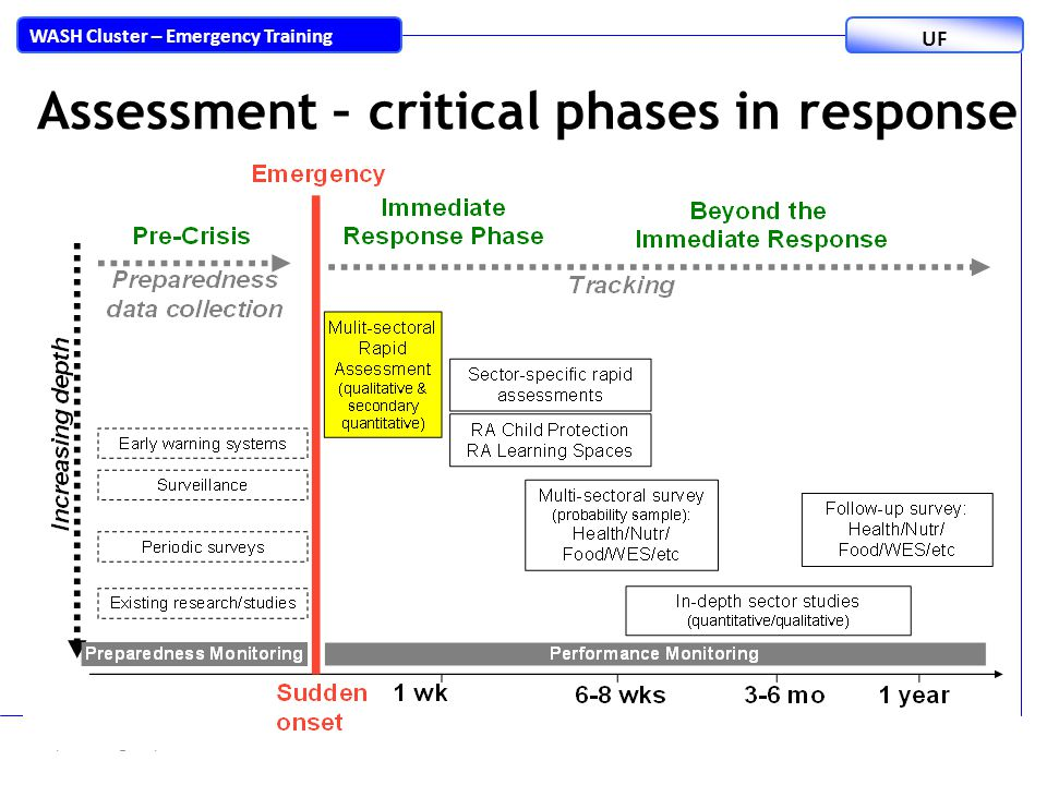 Rapid Emergency Needs Assessment2 WASH Cluster – Emergency Training UF Assessment – critical phases in response