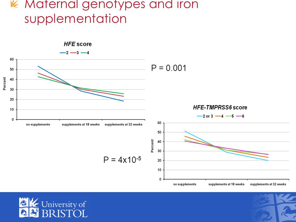 Maternal genotypes and iron supplementation P = 0.001 P = 4x10 -5