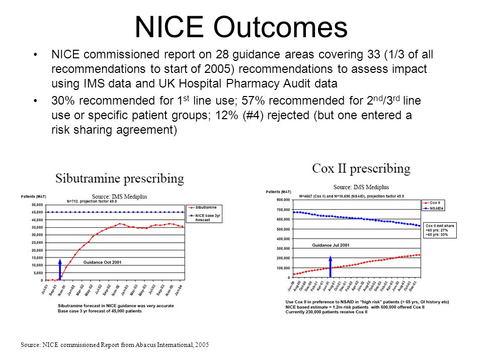 NICE Outcomes NICE commissioned report on 28 guidance areas covering 33 (1/3 of all recommendations to start of 2005) recommendations to assess impact using IMS data and UK Hospital Pharmacy Audit data 30% recommended for 1 st line use; 57% recommended for 2 nd /3 rd line use or specific patient groups; 12% (#4) rejected (but one entered a risk sharing agreement) Source: NICE commissioned Report from Abacus International, 2005