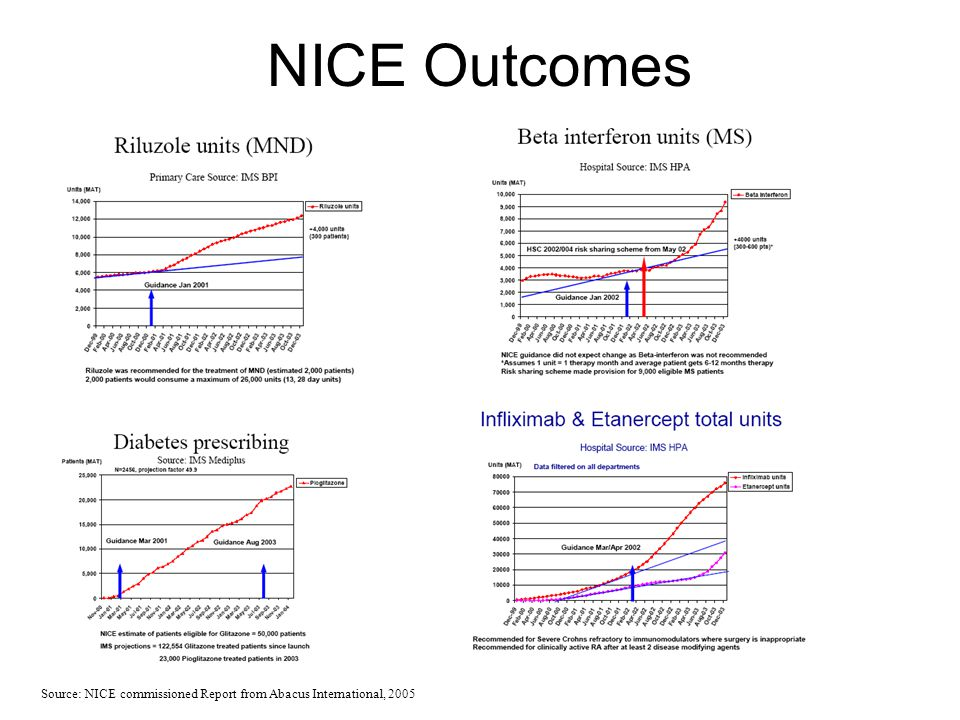 NICE Outcomes Source: NICE commissioned Report from Abacus International, 2005