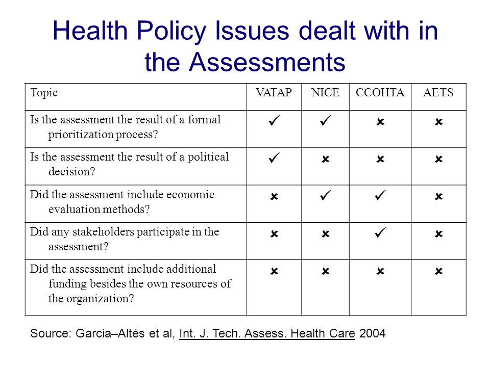 Health Policy Issues dealt with in the Assessments TopicVATAPNICECCOHTAAETS Is the assessment the result of a formal prioritization process.