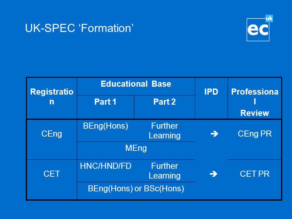 UK-SPEC 'Formation' Registratio n Educational Base IPDProfessiona l Review Part 1Part 2 CEng BEng(Hons)Further Learning  CEng PR MEng CET HNC/HND/FDF