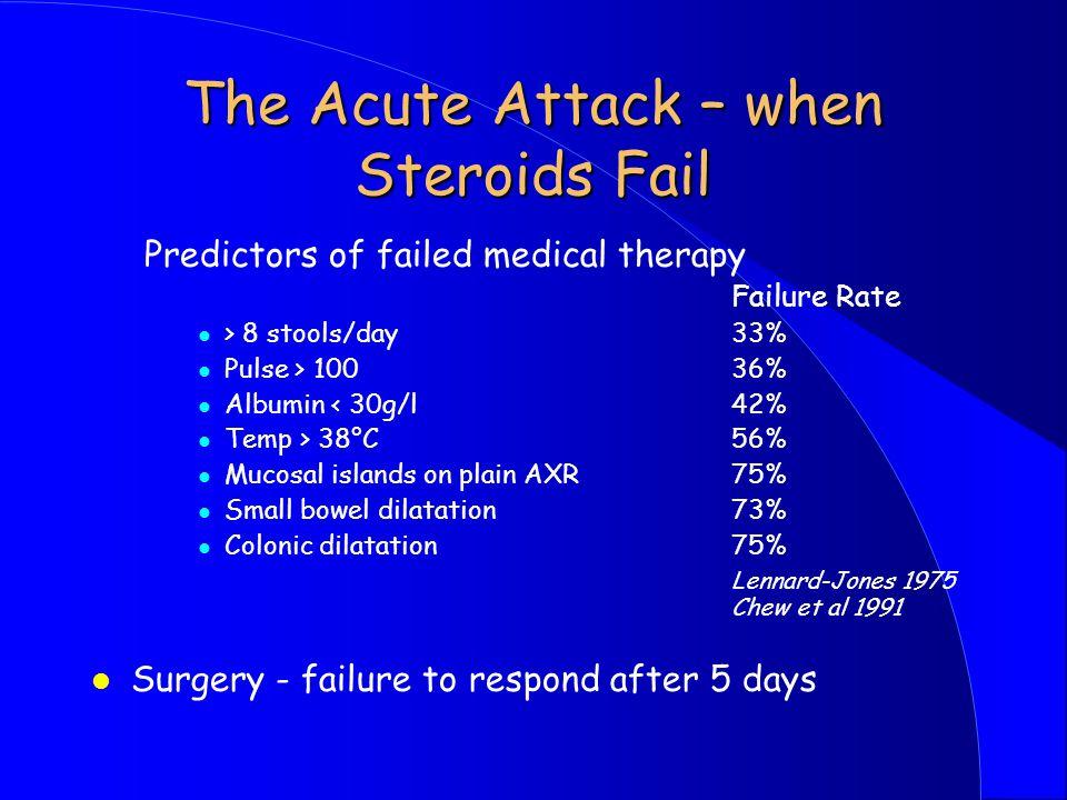 The Acute Attack – when Steroids Fail Predictors of failed medical therapy Failure Rate l > 8 stools/day33% l Pulse > 10036% l Albumin < 30g/l 42% l Temp > 38°C56% l Mucosal islands on plain AXR75% l Small bowel dilatation 73% l Colonic dilatation75% Lennard-Jones 1975 Chew et al 1991 l Surgery - failure to respond after 5 days