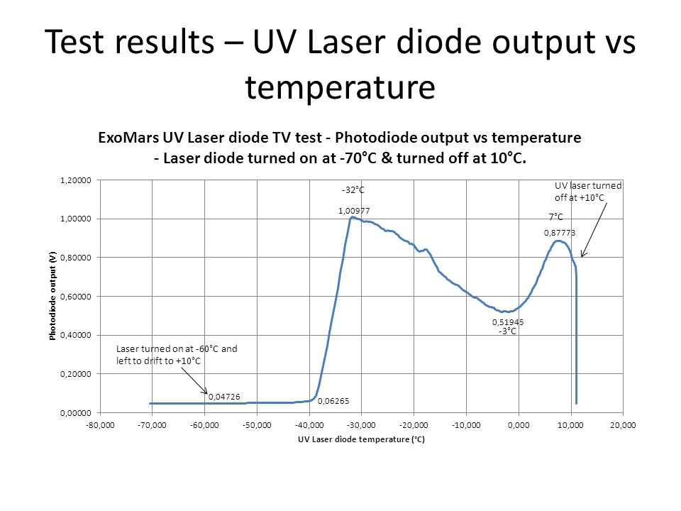 Test results – UV Laser diode output vs temperature