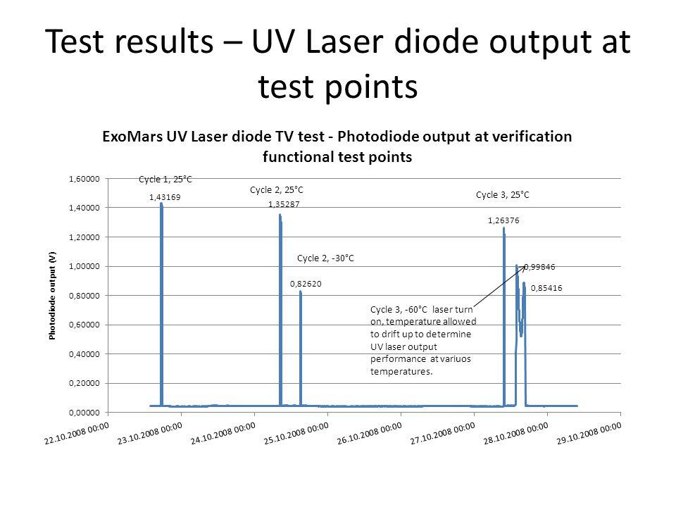 Test results – UV Laser diode output at test points