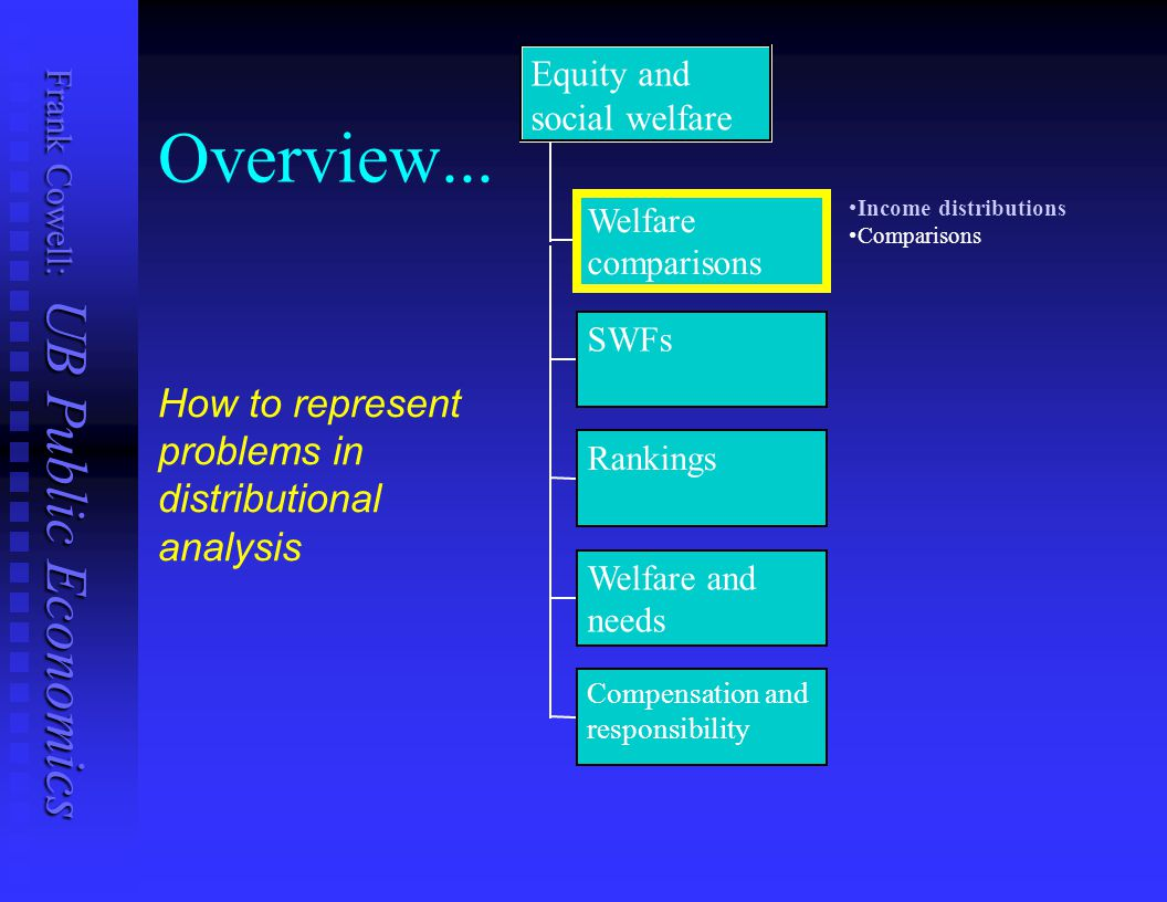 Frank Cowell: UB Public Economics An important relationship The idea of quantile (1 st -order) dominance: The idea of quantile (1 st -order) dominance: G quantile-dominates F  W(G) > W(F) for all W  W 1 A fundamental result: A fundamental result: To illustrate, use Pen s parade To illustrate, use Pen s parade G quantile-dominates F  means:   for every q, Q(G;q)  Q(F;q),   for some q, Q(G;q) > Q(F;q)