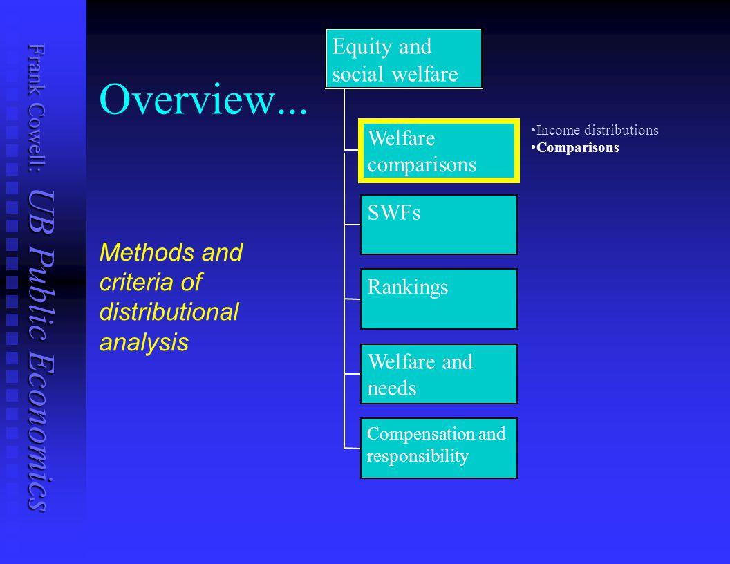 Frank Cowell: UB Public Economics Comparing Income Distributions Consider the purpose of the comparison...