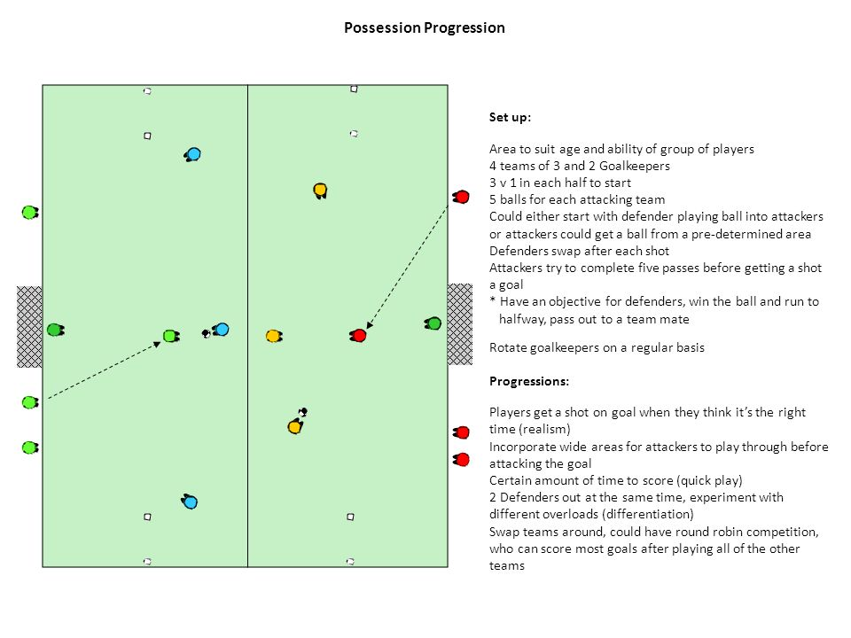 Possession Progression Set up: Area to suit age and ability of group of players 4 teams of 3 and 2 Goalkeepers 3 v 1 in each half to start 5 balls for