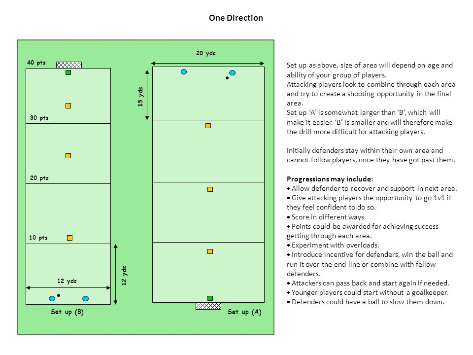 One Direction Set up as above, size of area will depend on age and ability of your group of players. Attacking players look to combine through each ar