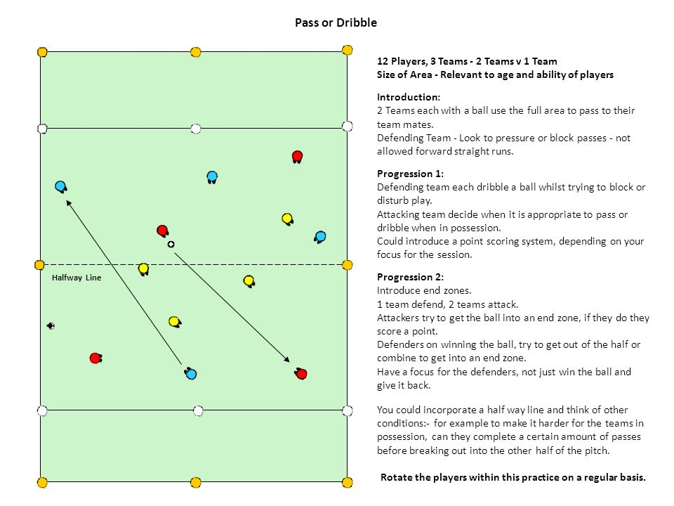 Pass or Dribble 12 Players, 3 Teams - 2 Teams v 1 Team Size of Area - Relevant to age and ability of players Introduction: 2 Teams each with a ball us