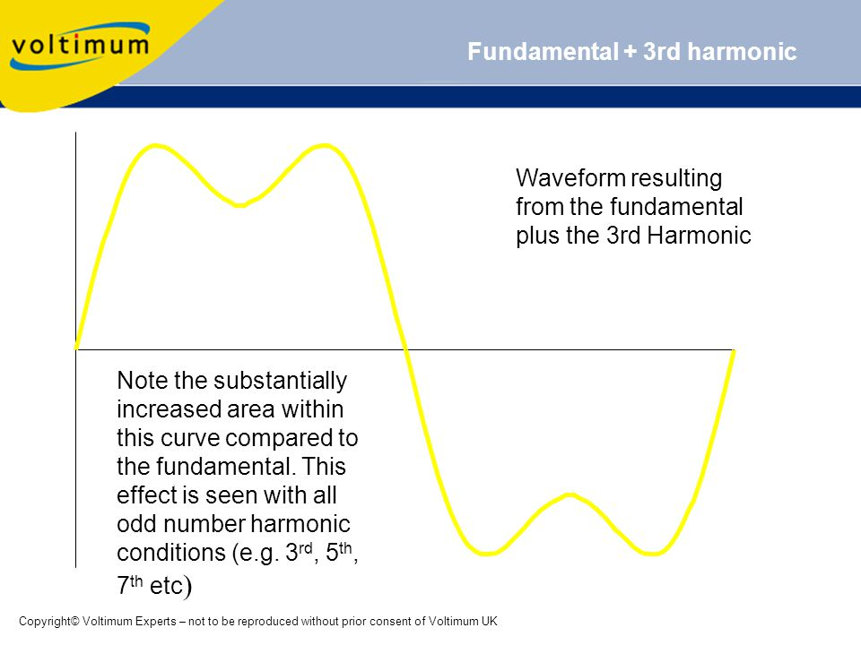 Copyright© Voltimum Experts – not to be reproduced without prior consent of Voltimum UK Fundamental + 3rd harmonic Waveform resulting from the fundamental plus the 3rd Harmonic Note the substantially increased area within this curve compared to the fundamental.