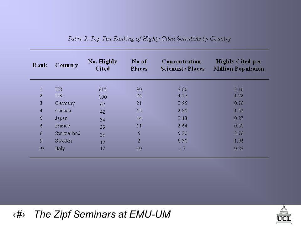 38 The Zipf Seminars at EMU-UM