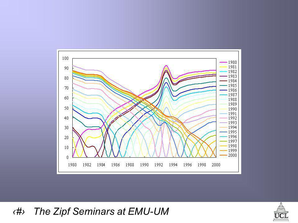 52 The Zipf Seminars at EMU-UM