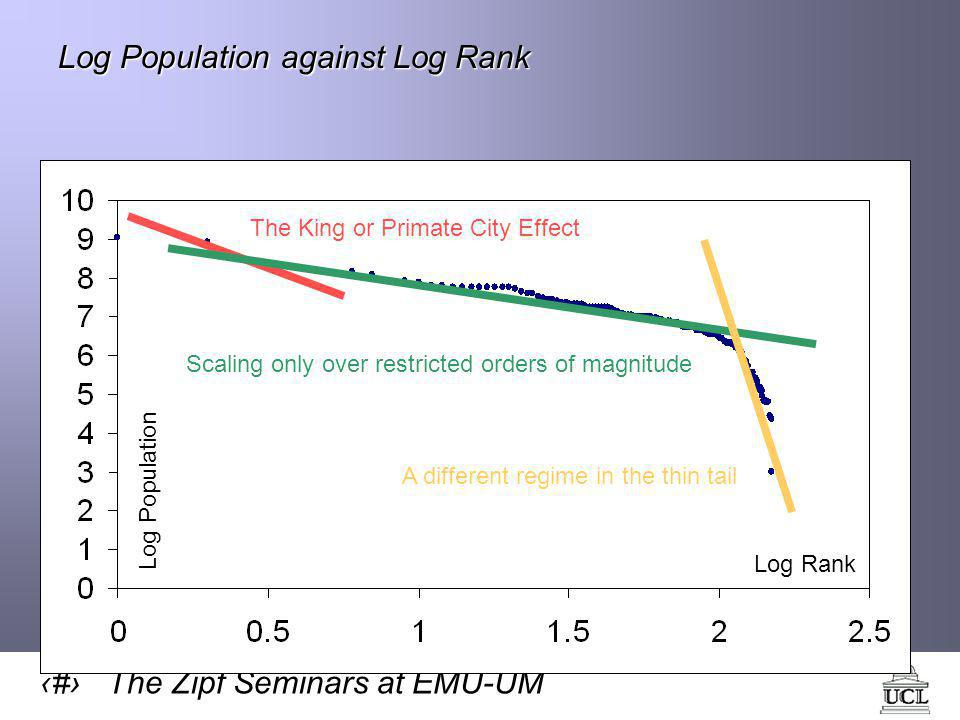 6 The Zipf Seminars at EMU-UM Log Population against Log Rank Log Population Log Rank The King or Primate City Effect Scaling only over restricted orders of magnitude A different regime in the thin tail