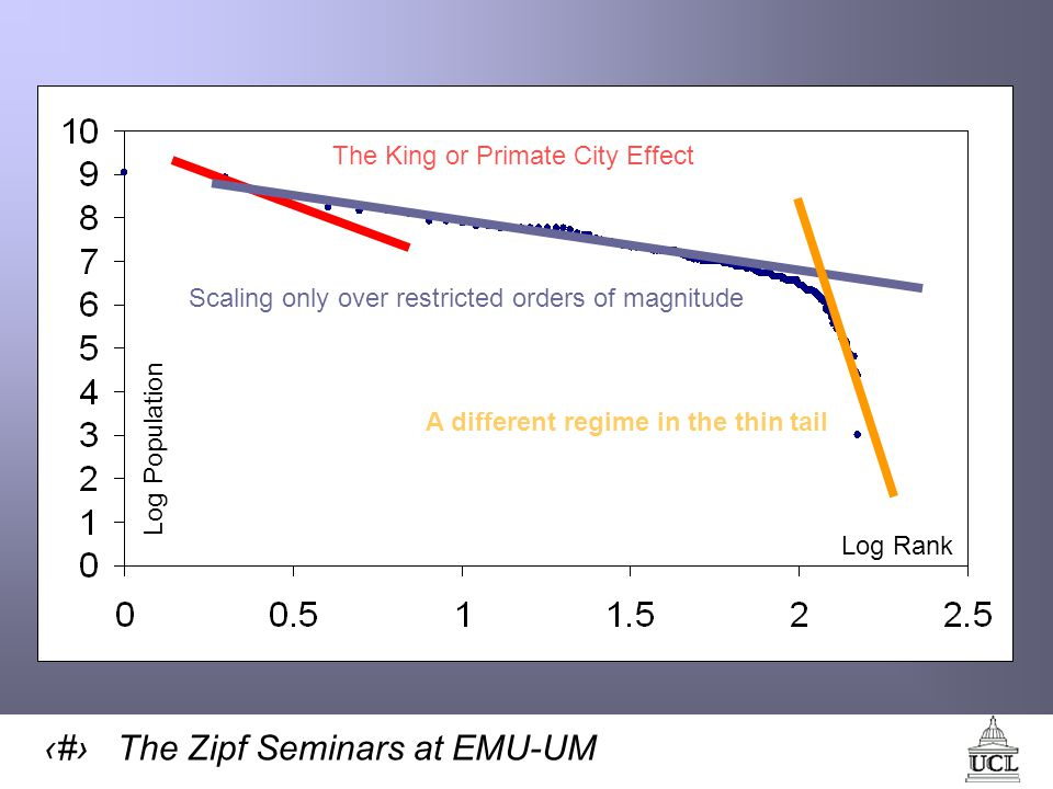 12 The Zipf Seminars at EMU-UM Log Population Log Rank The King or Primate City Effect Scaling only over restricted orders of magnitude A different regime in the thin tail