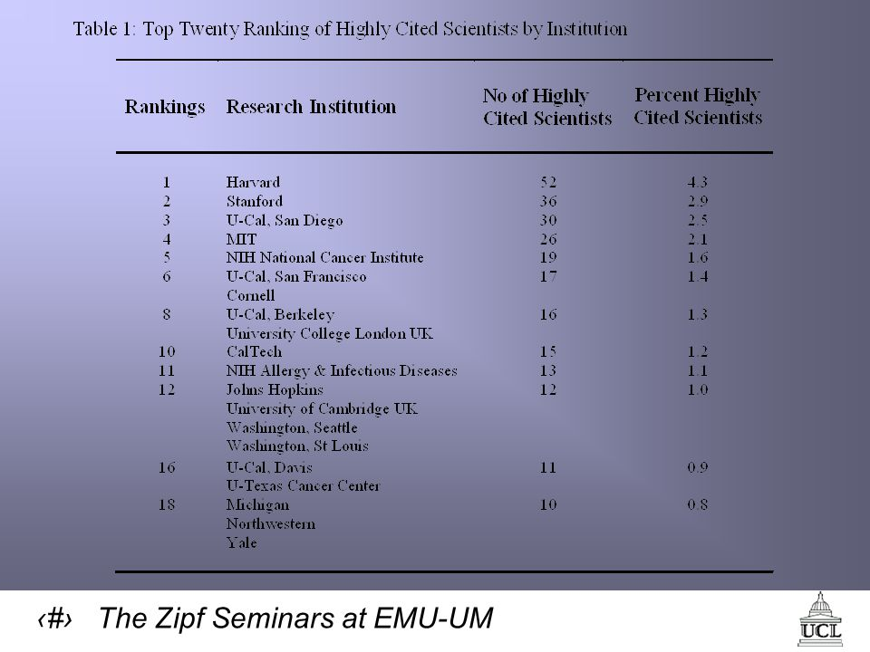 21 The Zipf Seminars at EMU-UM