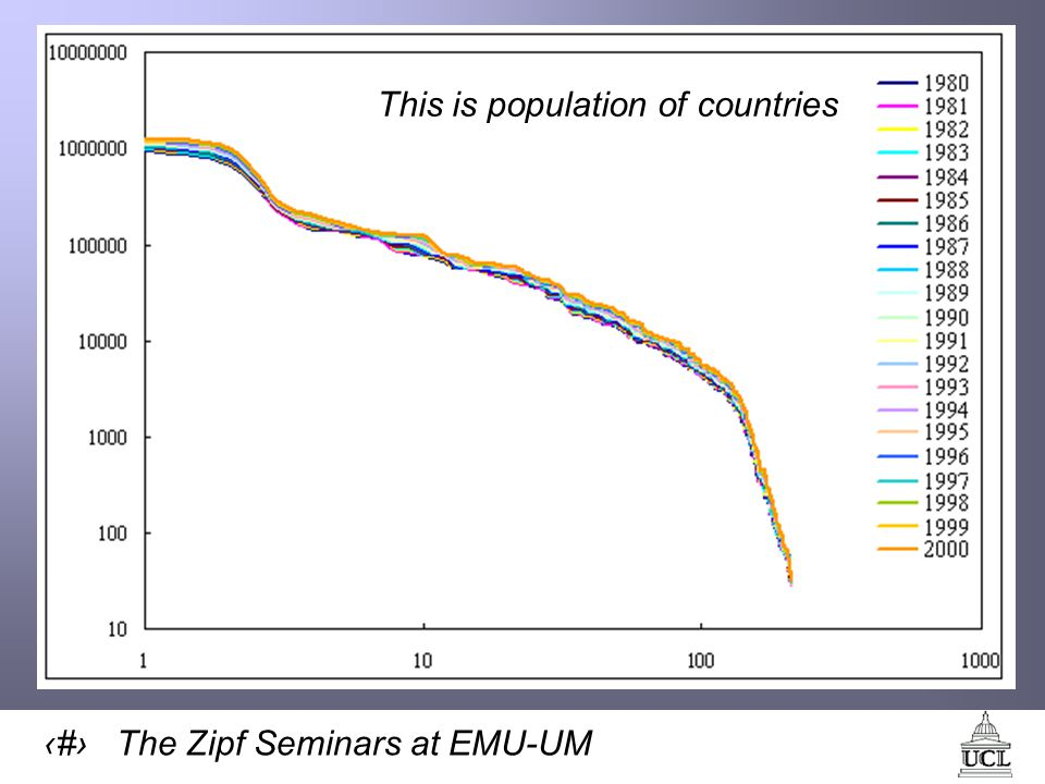 32 The Zipf Seminars at EMU-UM This is population of countries