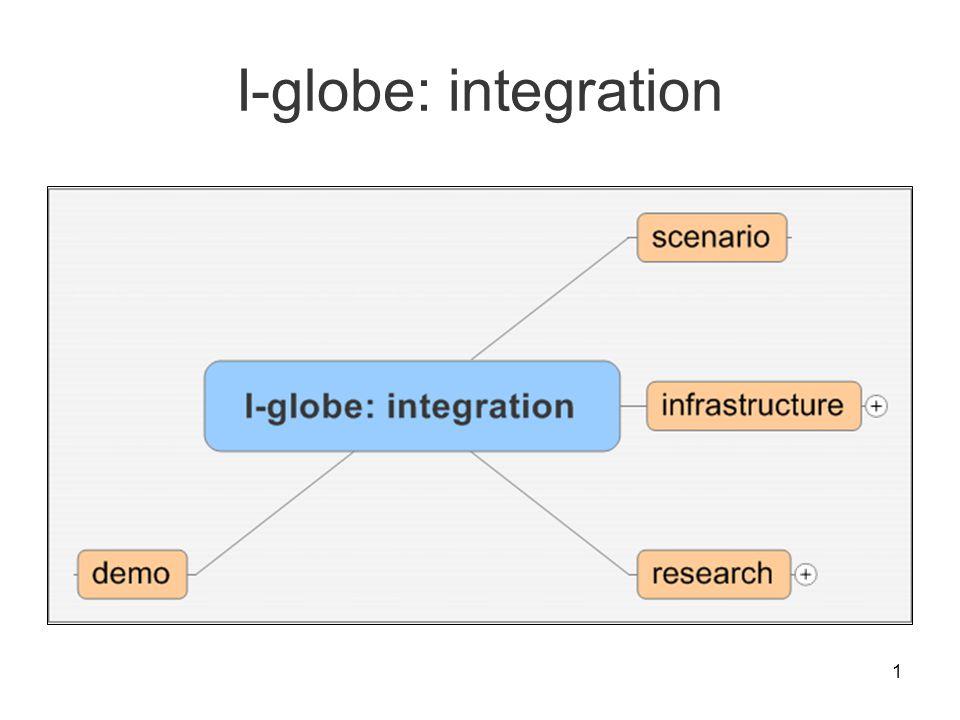 1 I-globe: integration