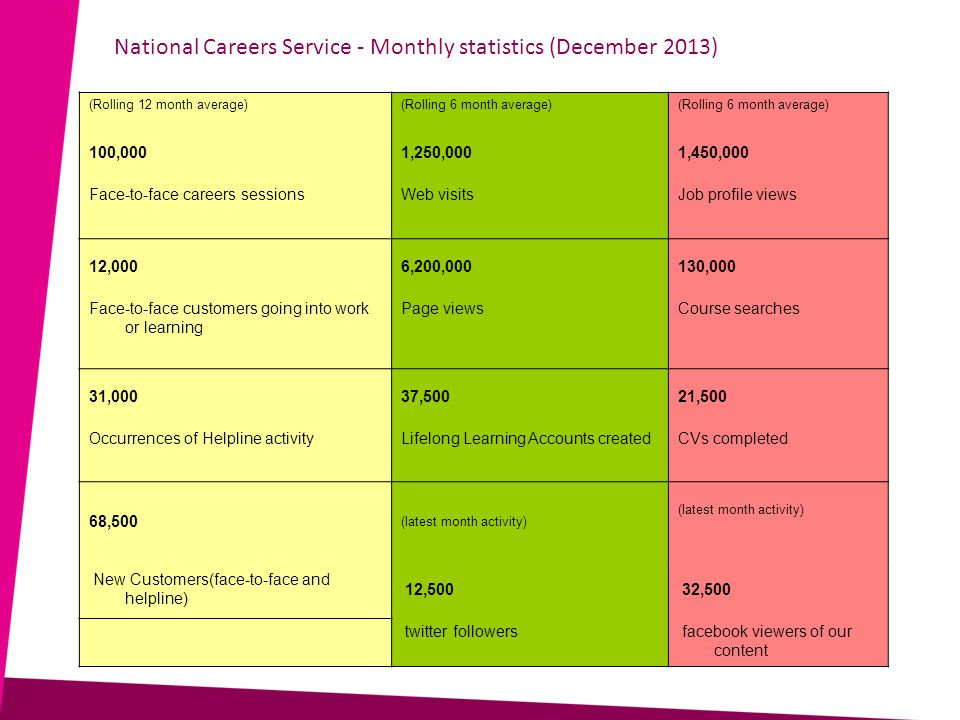 National Careers Service - Monthly statistics (December 2013) (Rolling 12 month average)(Rolling 6 month average) 100,0001,250,0001,450,000 Face-to-face careers sessionsWeb visitsJob profile views 12,0006,200,000130,000 Face-to-face customers going into work or learning Page viewsCourse searches 31,00037,50021,500 Occurrences of Helpline activityLifelong Learning Accounts createdCVs completed 68,500 (latest month activity) New Customers(face-to-face and helpline) 12,500 32,500 twitter followers facebook viewers of our content
