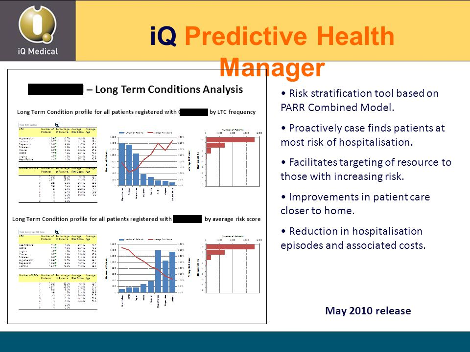 iQ Predictive Health Manager Colton Mill – Long Term Conditions Analysis Long Term Condition profile for all patients registered with Colton Mill by LTC frequency Long Term Condition profile for all patients registered with Colton Mill by average risk score Risk stratification tool based on PARR Combined Model.