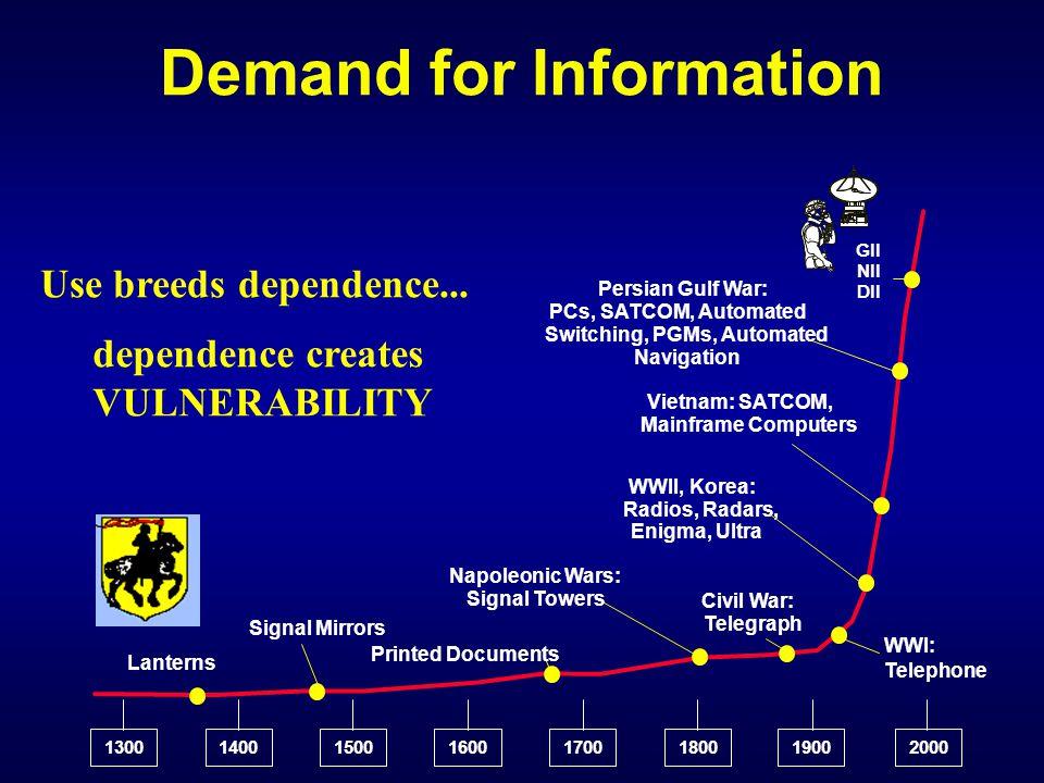 Interconnected World GCCS DMS TBMCS TPFDD GCSS GTN DSN