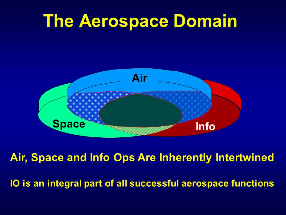 Info Space Air Air, Space and Info Ops Are Inherently Intertwined IO is an integral part of all successful aerospace functions The Aerospace Domain
