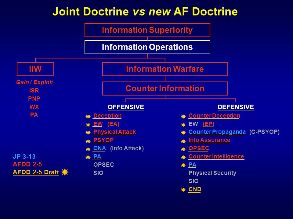 Joint Doctrine l l Joint Pub 3-13: – – IO comprise those actions taken to affect adversary information and information systems while defending one's own information and information systems l l AFDD 2-5: – – IO comprise those actions taken to gain, exploit, defend, or attack information and information systems and include both information-in-warfare and information warfare