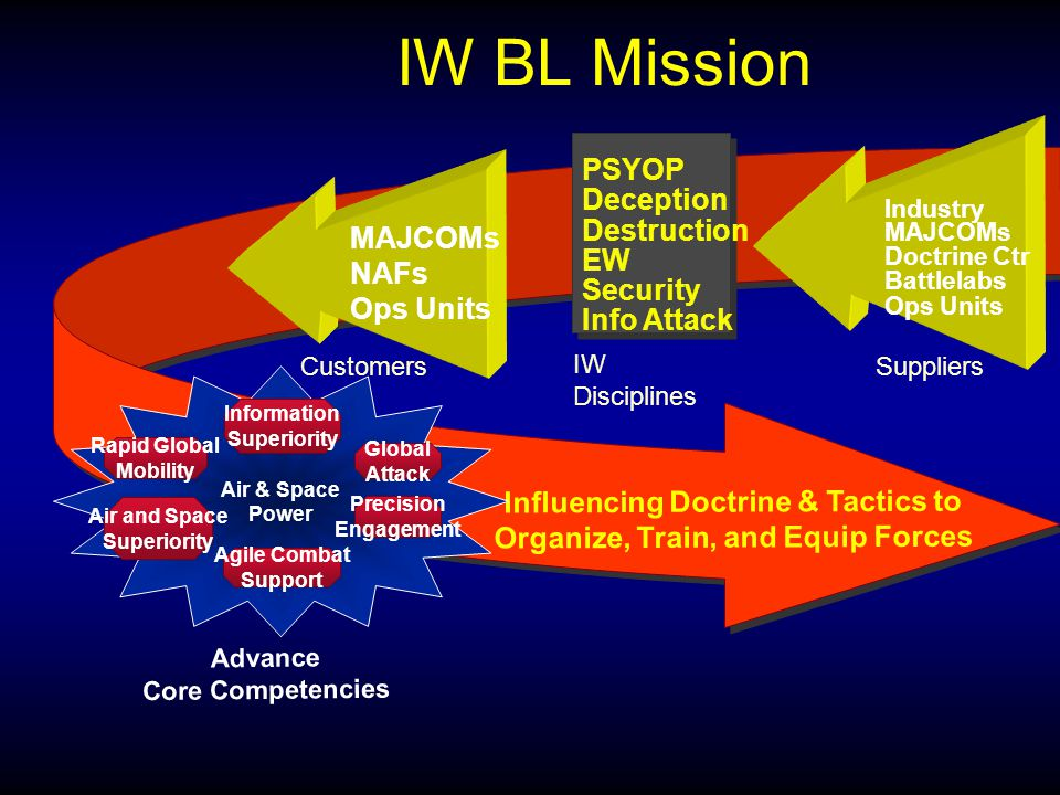 IW BL Mission Influencing Doctrine & Tactics to Organize, Train, and Equip Forces Suppliers IW Disciplines PSYOP Deception Destruction EW Security Info Attack Customers MAJCOMs NAFs Ops Units Air & Space Power Rapid Global Mobility Information Superiority Air and Space Superiority Agile Combat Support Precision Engagement Global Attack Advance Core Competencies Industry MAJCOMs Doctrine Ctr Battlelabs Ops Units