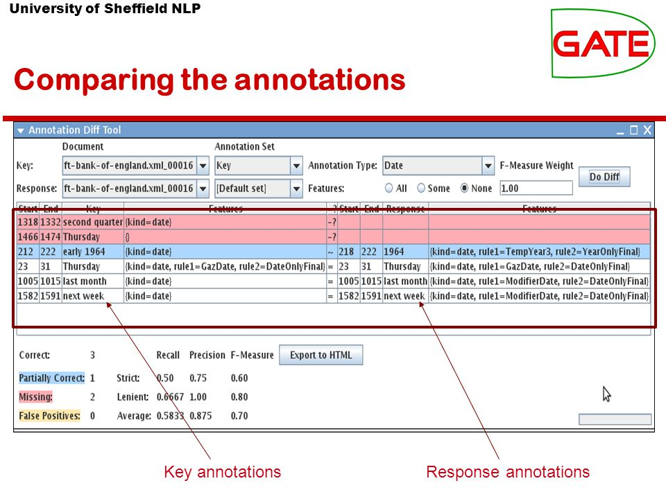 University of Sheffield NLP Comparing the annotations Key annotationsResponse annotations