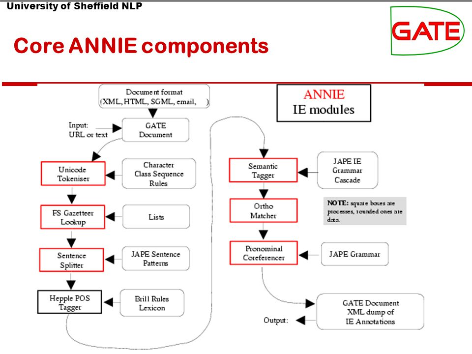 University of Sheffield NLP Core ANNIE components