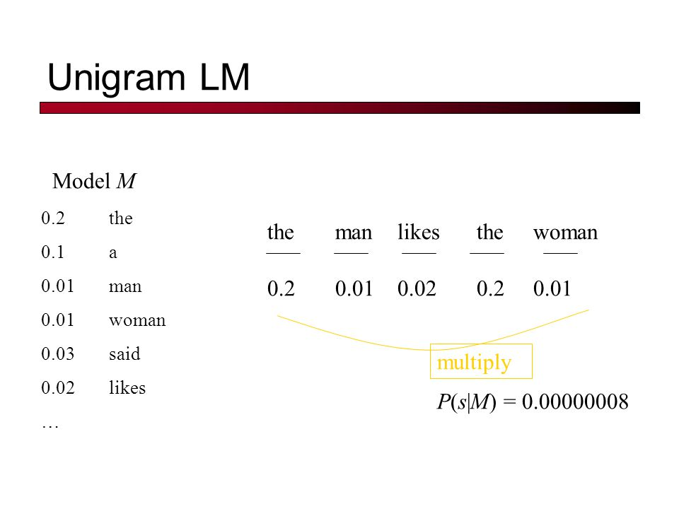 Unigram LM 0.2the 0.01class 0.0001sayst 0.0001pleaseth 0.0001yon 0.0005maiden 0.01woman Model M 1 Model M 2 maidenclasspleasethyonthe 0.00050.010.0001 0.2 0.010.00010.020.10.2 P(s M 2 ) > P(s M 1 ) 0.2the 0.0001class 0.03sayst 0.02pleaseth 0.1yon 0.01maiden 0.0001woman