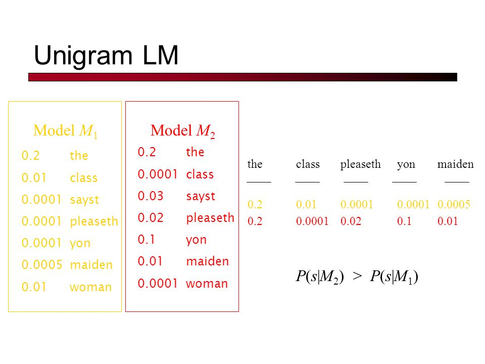 Unigram LM 0.2the 0.01class 0.0001sayst 0.0001pleaseth 0.0001yon 0.0005maiden 0.01woman Model M 1 Model M 2 maidenclasspleasethyonthe 0.00050.010.0001 0.2 0.010.00010.020.10.2 P(s|M 2 ) > P(s|M 1 ) 0.2the 0.0001class 0.03sayst 0.02pleaseth 0.1yon 0.01maiden 0.0001woman