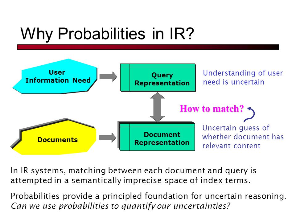 Why Probabilities in IR.