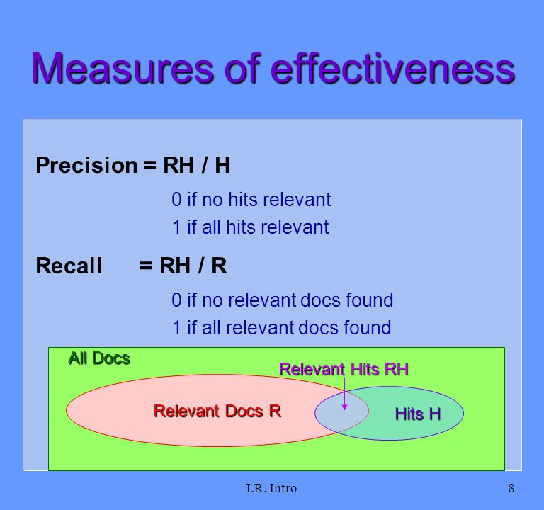 I.R. Intro8 Measures of effectiveness Precision = RH / H 0 if no hits relevant 1 if all hits relevant Recall = RH / R 0 if no relevant docs found 1 if