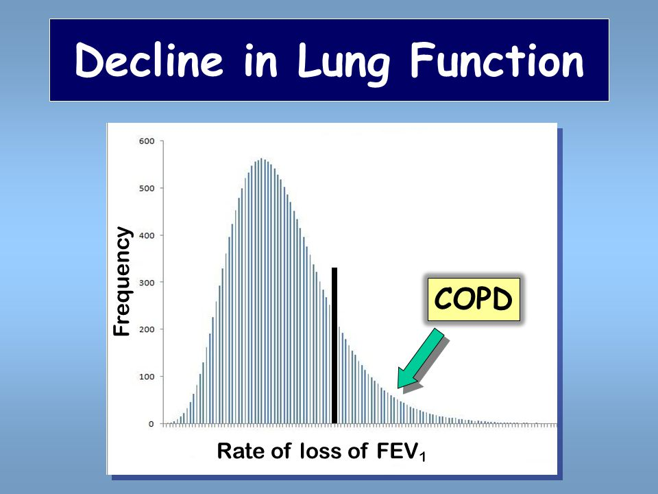 Decline in Lung Function Frequency Rate of loss of FEV 1 COPD
