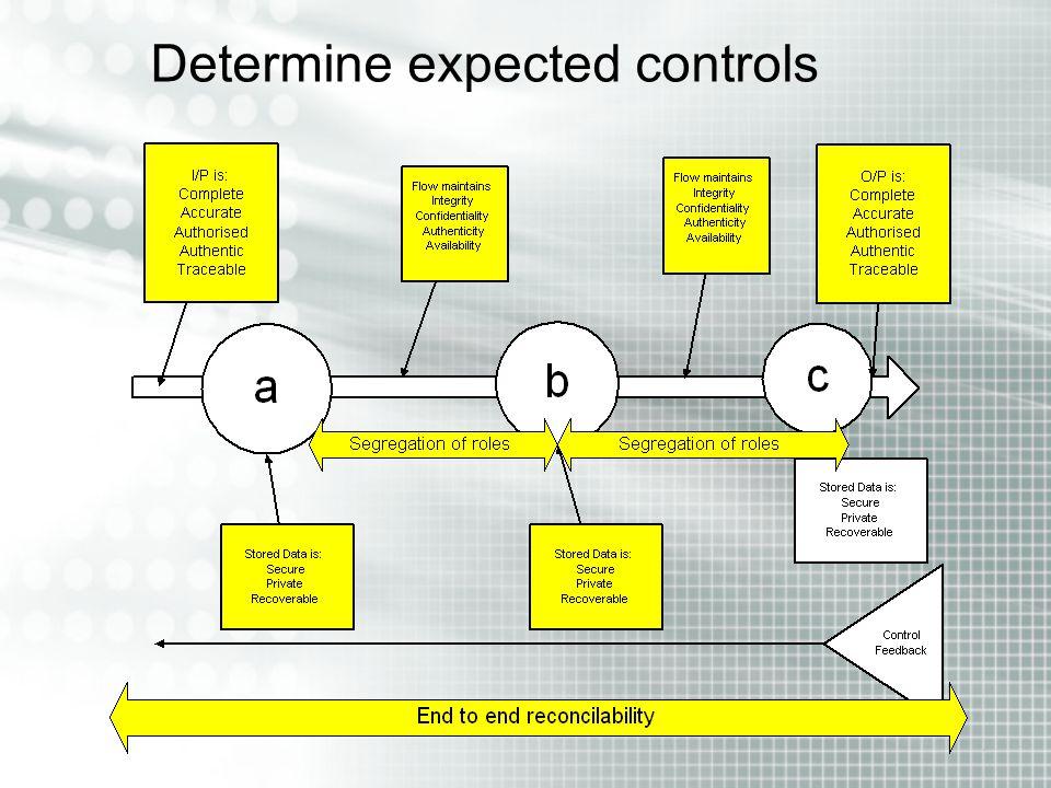 Determine expected controls